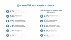Как НКО работают с ВКонтакте: выводы исследования
